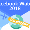 Facebook Watch: 400m monthly viewers