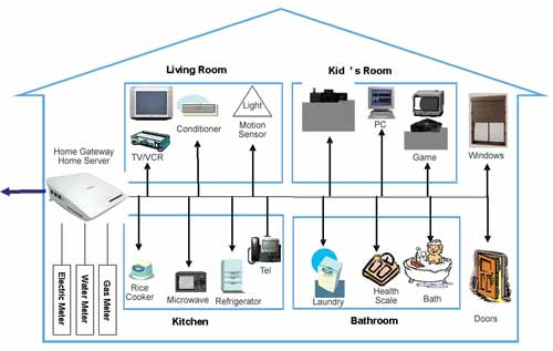 home network market up as new devices create 'digital homes' best home network setup 2015 at Digital Home Network Diagram