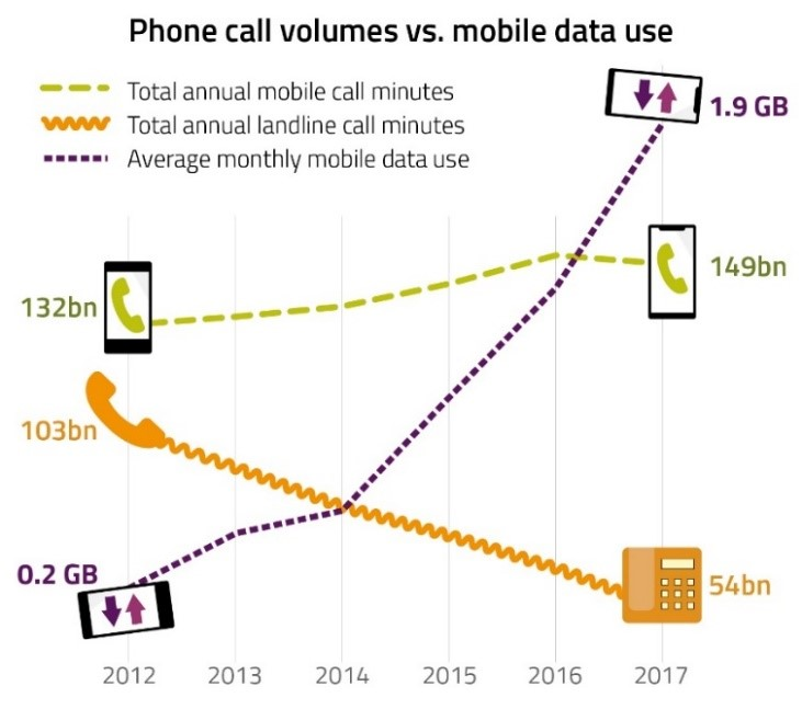 Research: Brit mobile data usage up tenfold  
