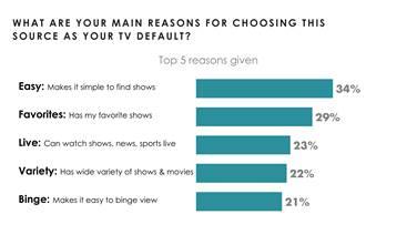 Research: Content & navigation key to default TV source |