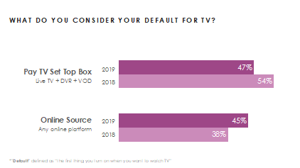 Research: Content & navigation key to default TV source |